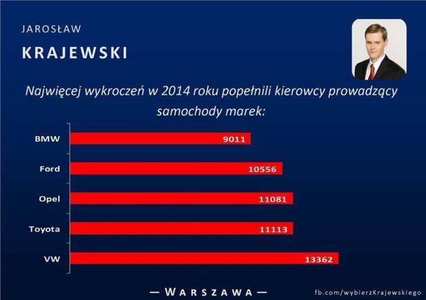 Dane straży miejskiej facebook.pl