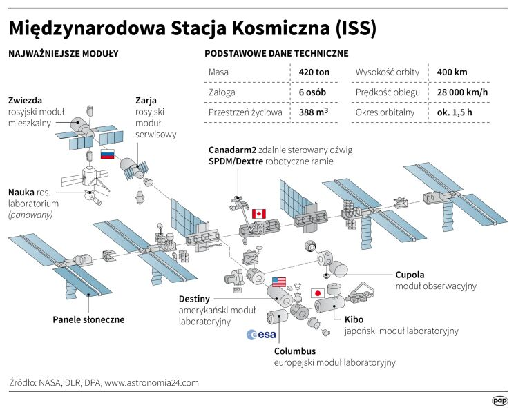 Międzynarodowa Stacja Kosmiczna ISS (Maciej Zieliński/DPA/PAP)