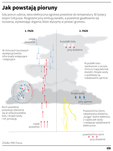 Jak powstają pioruny? (Maria Samczuk, Adam Ziemienowicz/PAP)